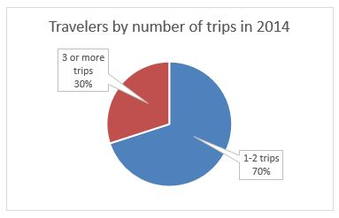 travelers by number of trips