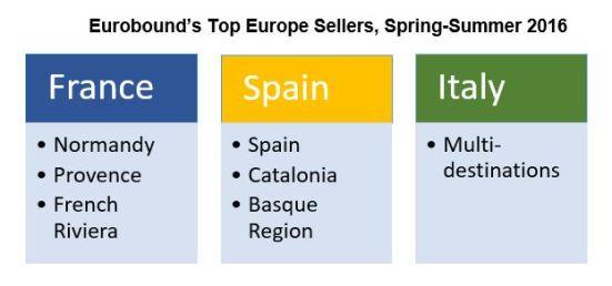 Eurobound top sellers chart